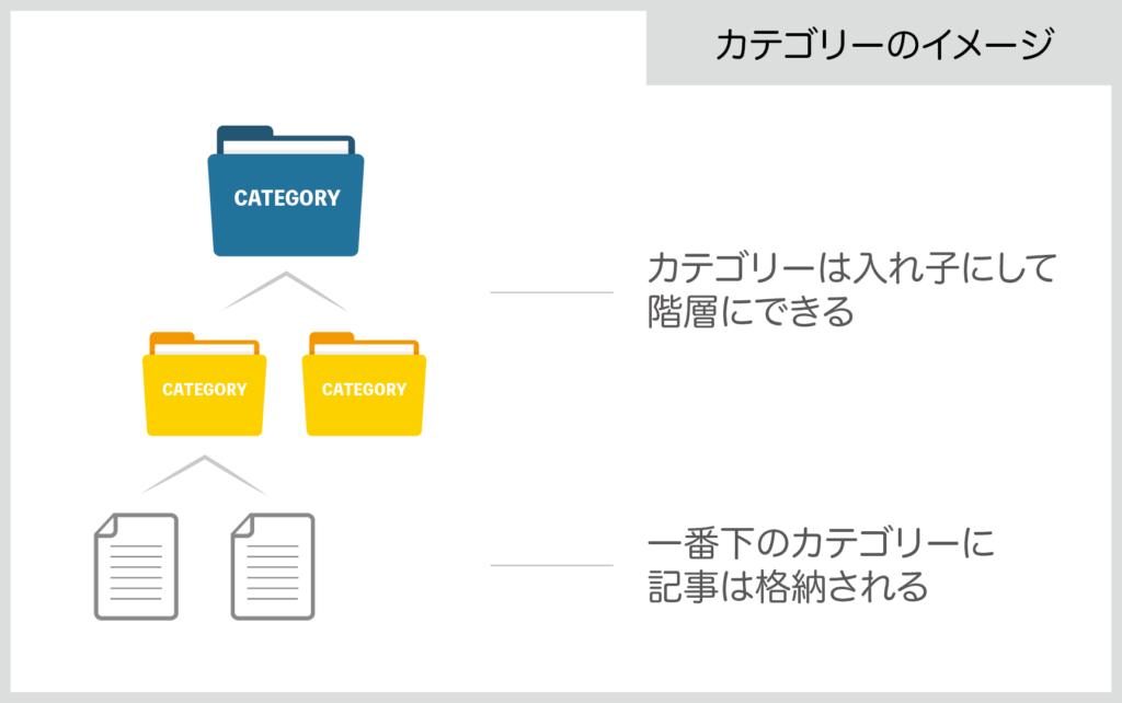 カテゴリーのイメージ図